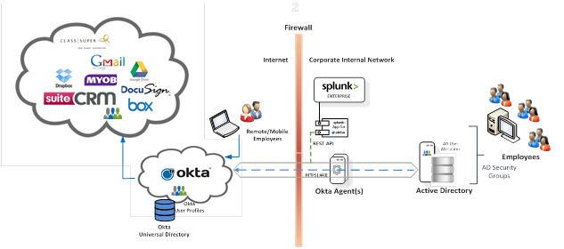 Use Okta with Splunk for better Security - Identity Solutions